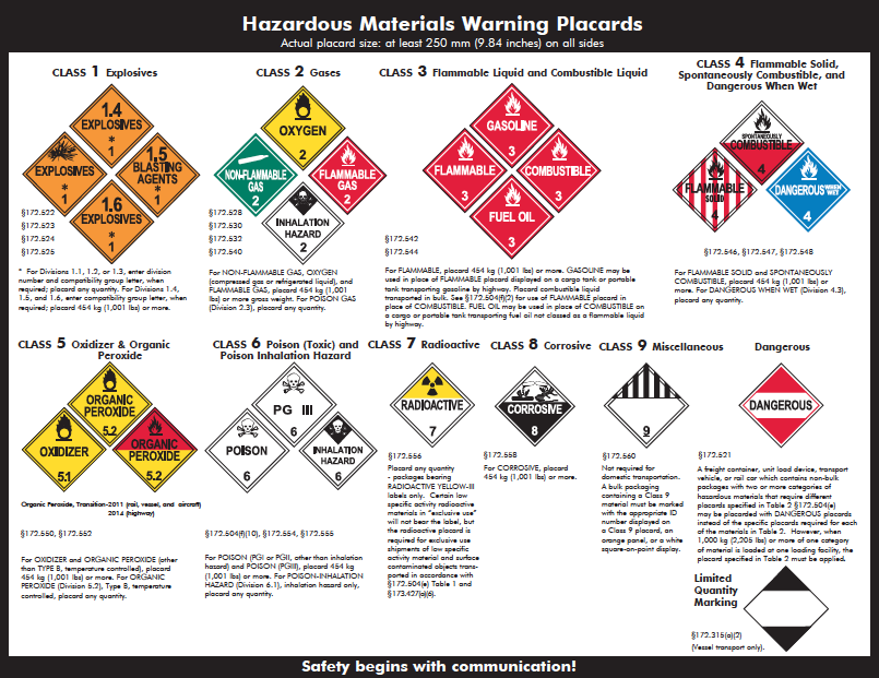 Related Keywords Amp Suggestions For Hazmat Placards Chart
